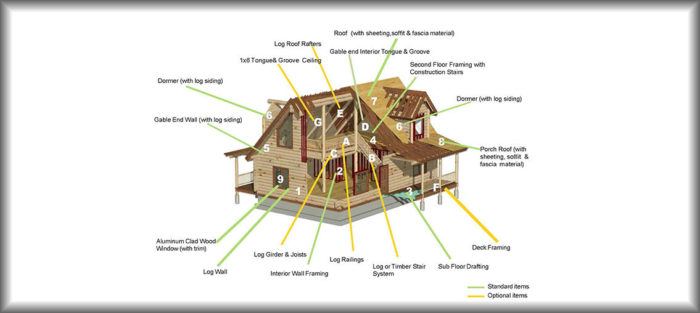Which Log Home Package is Right for You?